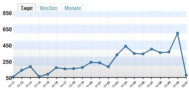 2008 Statistik Weihnachtsmarkt-Blog nach 20 Tagen