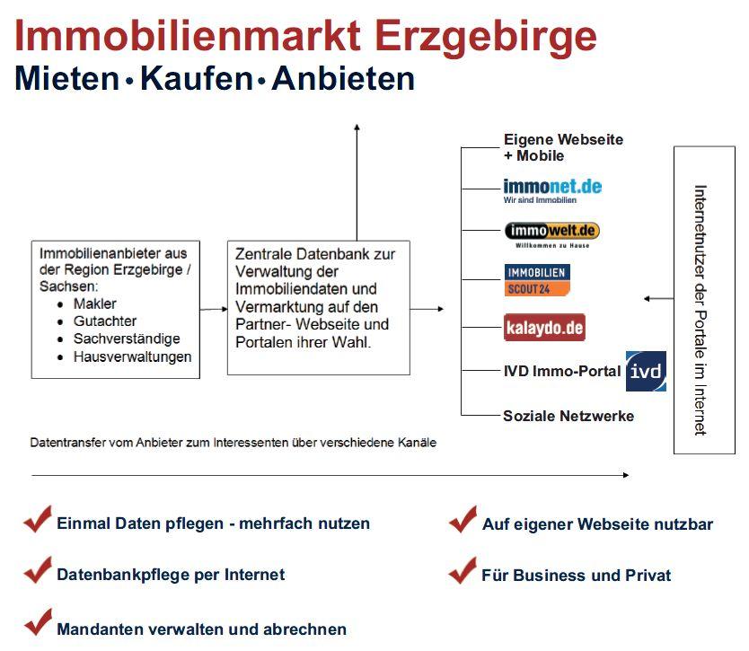2013 Immobilienmarkt-Erzgebirge Schema